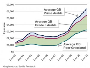 Prices increase and the price gap widens for the best GB farmland.