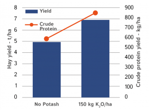 A 3-year trial of potash on grass for hay