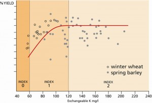 Figure 1: Relationship between soil K Index and yield. Data from soils with different K reserves.