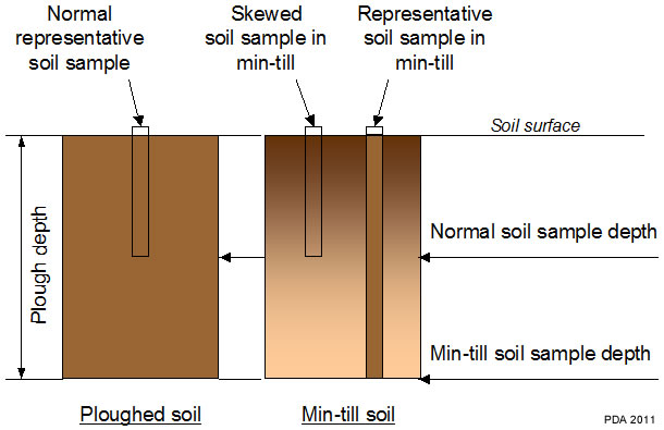An illustration of the potential for a soil sample to show an over-high value when taken to the standard depth in a field where minimum cultivation has been practiced.