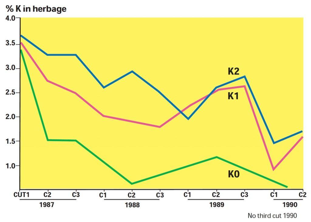 % K in herbage