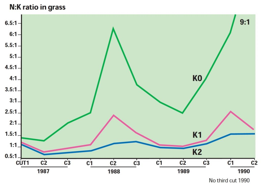 N:K ratio in grass