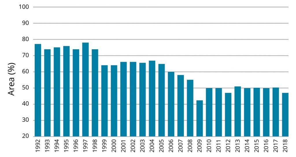 Graph 2. Percent of GB arable area receiving fertiliser potash (1992-2018) (source: British Survey Fertiliser Practice 2018)