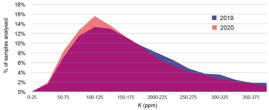 Soil K levels 2019 v 2020