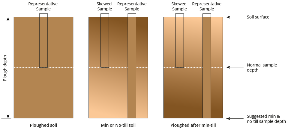 An illustration of the potential for skewed soil sample results under varying cultivation practices